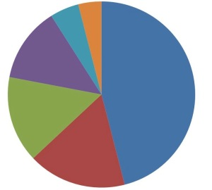 Market_share_of_mobile_os_s_2008
