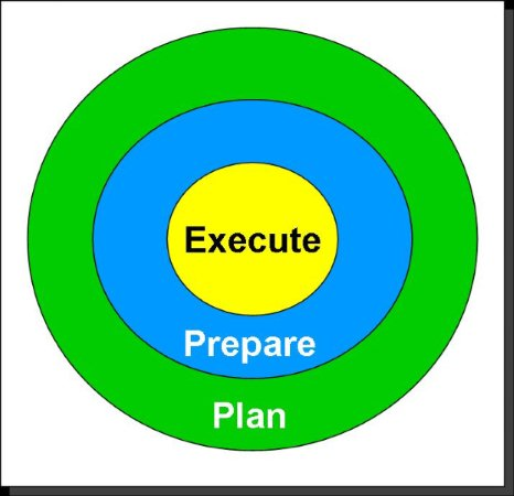 execute prepare plan
