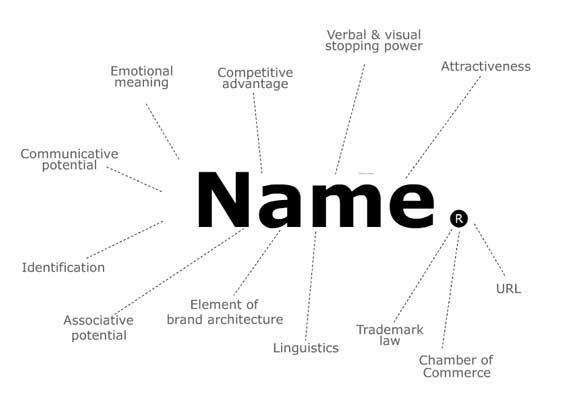 Naming-It